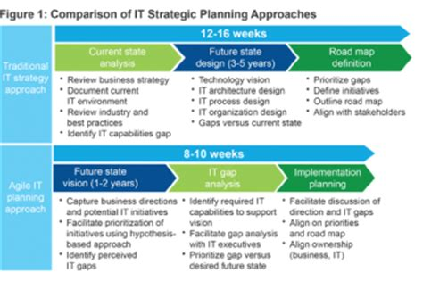 The Case For Agile It Planning Cio Journal Wsj Bank It Strategic Plan Template