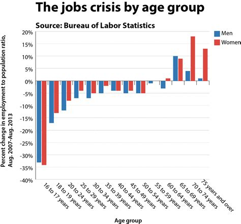 american job rate 2014 the jobless generation how obama s state of the union