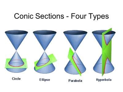 comic sections conic section assignment point