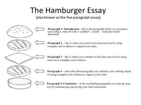 how to start a dissertation introduction 5 the 5 paragraph essay 1 2