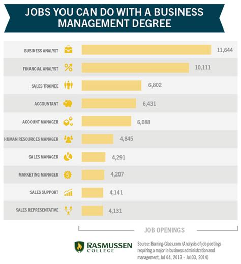 Careers For Mba Degreed by Top 10 For Business Management Degree Holders