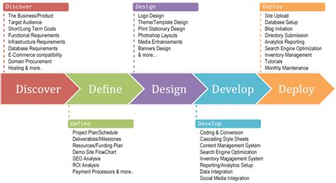 process layout definition management 5d design process inbound marketing bloginbound