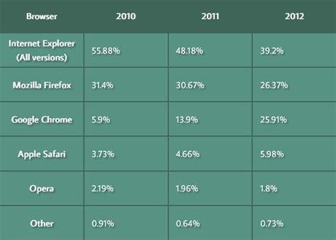 Responsive Table Html by Simple Jquery Responsive Table Plugin Responsive Tables