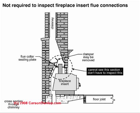 How To If Fireplace Flue Is Open by Fireplace Inserts Zero Clearance Fireplaces Woodstoves