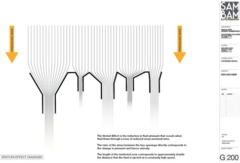 venturi effect diagram sam slater architecture golden gate yacht club project