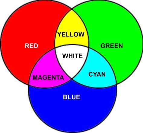 fungsi desain grafis wikipedia multimedia blogs pengertian dan fungsi desain grafis