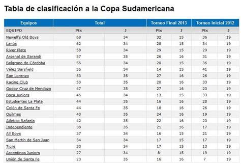 tabla de posiciones al finalizar la 30ma fecha tabla de san lorenzo calsific 242 a la copa sudamericana deportes