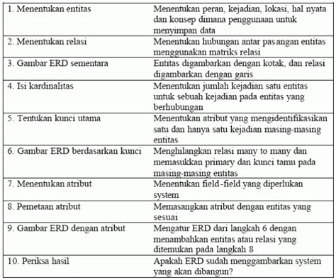 trik membuat erd sistem basis data entity relationship diagram erd