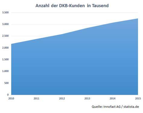 dkb kreditkarte wann wird abgebucht dkb visa card deutschlands bestes girokonto mit weltweit