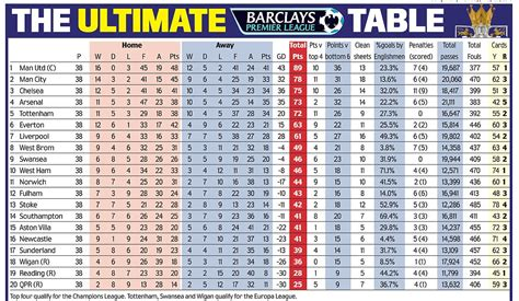 the ultimate premier league table daily mail