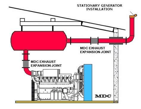 material design layout generator railmex special designs