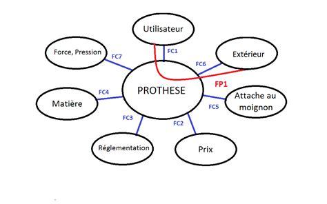 exemple diagramme pieuvre la proth 232 se en g 233 n 233 rale tpe proth 232 se
