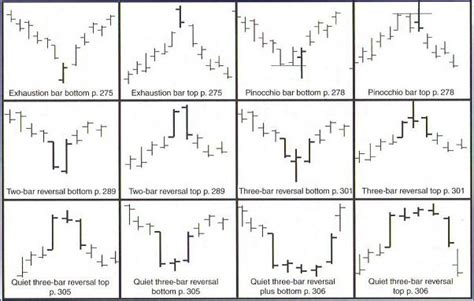 html pattern for price applying technical analysis to spread betting
