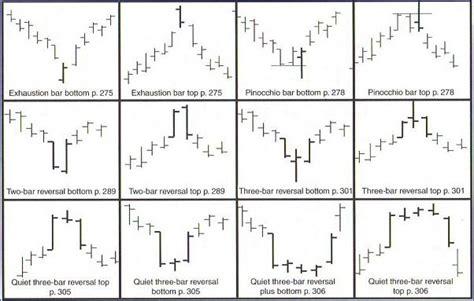 reversal pattern technical analysis chart patterns in technical analysis fixed spread