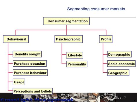 Mba Target Market Demographics by Segmenting The Market And Finding Your Niche