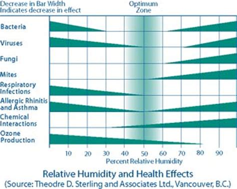 relative humidity comfort range understanding moisture and its flow in homes for energy