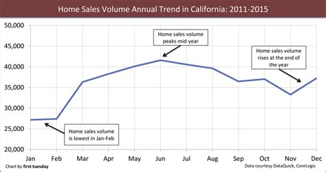 california home sales volume lays low tuesday journal