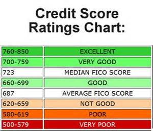 credit score ratings chart financial advice