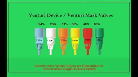 color of oxygen venturi mask colors