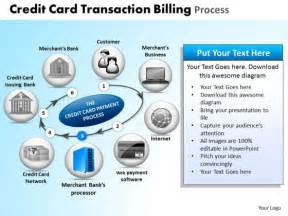 Credit Card Transaction Template Credit Card Processing Flow Chart Images
