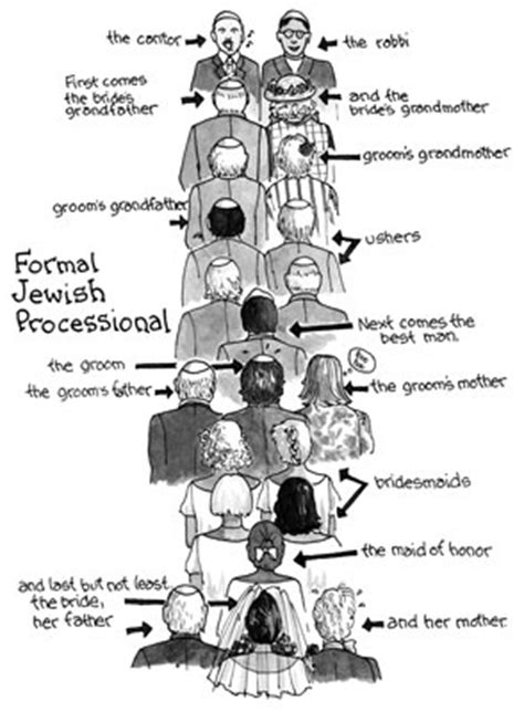 Wedding Ceremony No Processional by What S The Correct Processional Order For A Wedding