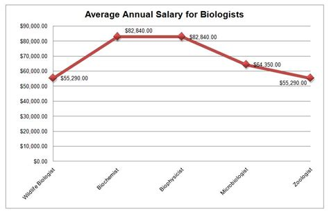Average Salary Marine Biologist by Biology Degrees Graduate Programs