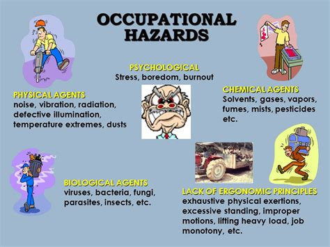 Occupational Hazard by Eoh3202 Occupational Health Ppt