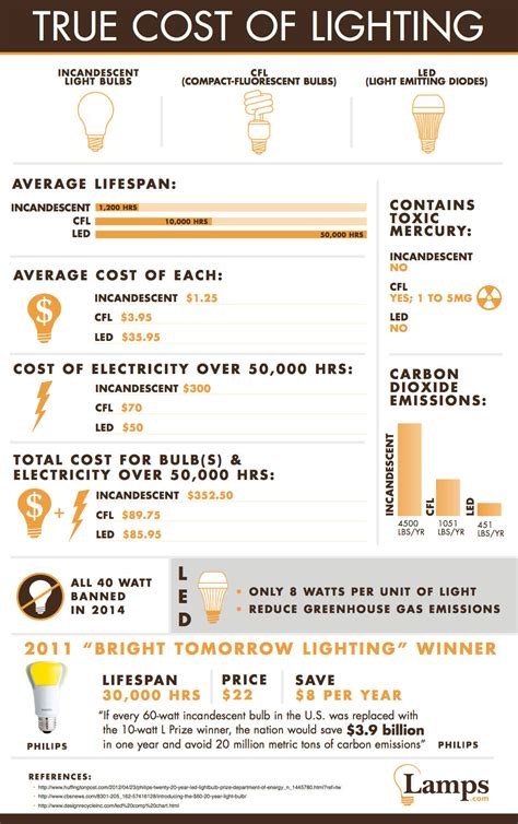 Benefits Of Led Lighting by The Benefits Of Led Light Bulbs Small Footprint Family