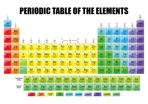 periodic table printable a4 size periodic table of the elements science chemistry school