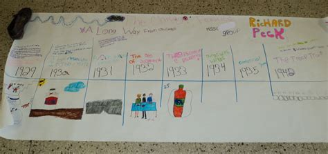book report timeline learning and teaching for a way from chicago