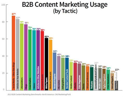 New Years Habits Worth Forming For B2b Marketing Pros Customerthink B2b Marketers Invest More Content Marketing Boost Seo Rank Media