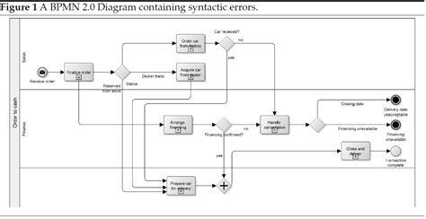 bpmn diagram a business process model and notation bpmn silv chegg