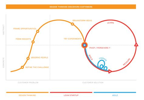 design thinking graph customer experience design im banking