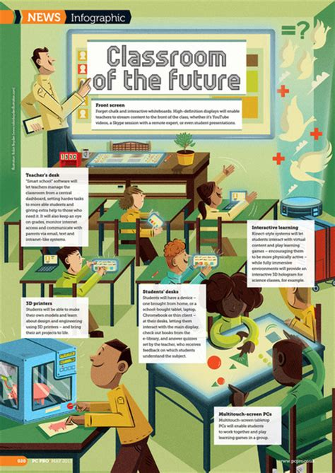 Essay On Future Classrooms by The Classroom Of The Future Websitereports196 Web Fc2
