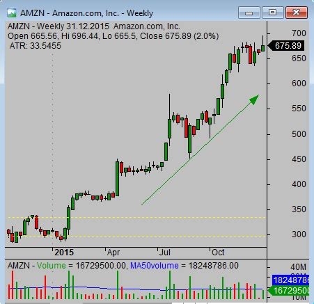 can you make money swing trading swing trading stocks what to avoid simple stock trading
