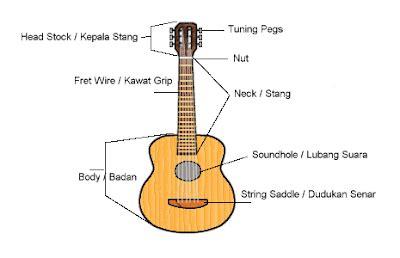 belajar gitar akustik semua tentang kita chord tab gitar lesson