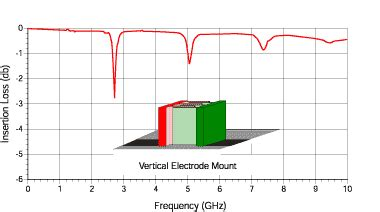 srf for inductor how to measure inductor srf 28 images transpoder inductors rf what s the best easiest way