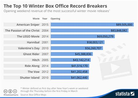 Box Office Record chart the top 10 winter box office record breakers statista