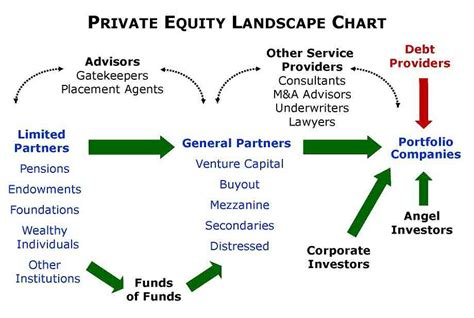 Mba Investment Fund by What Are The Important Strategic Secrets Of Equity