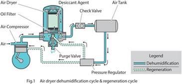 Hino Air Brake System Air Dryer Repair Kit Hino Canada