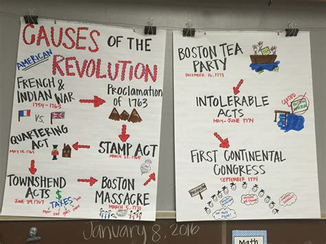 economic perspectives on craft a revolution in the global industry books causes of the american revolution anchor chart american