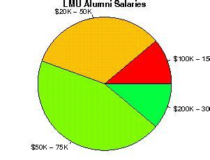 Loyola Marymount Mba Salary by Loyola Marymount Studentsreview Alumni