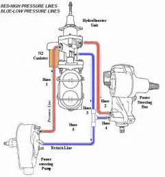 Hydroboost Brake System Fluid Hydroboost Info Lessons Learned Third Generation F