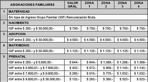 tabla con valores de asignaciones familiares 2016 tabla de asignacion familiar por hijo 2016 tabla de