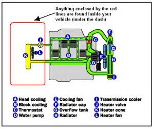 checking your vehicle cooling system is important maintenance priority