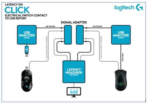 Mouse Elektrik logitech g900 chaos spectrum oyuncu farelerinin en