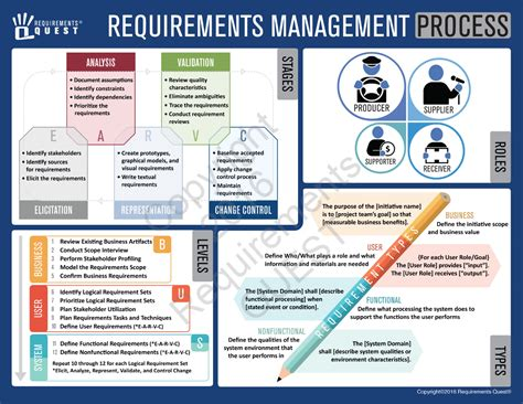 Requirements Job Aid Bundle   Requirements Quest