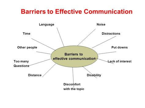 effective communication how to effectively listen to others and express yourself deliver great presentations be persuasive win debates handle difficult conversations resolve conflicts books customer service 169 ppt