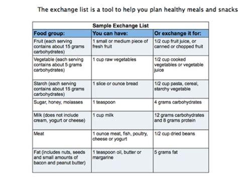 diabetic food list diabetic nutrition chart diabetes nutrition diabetic food exchange list