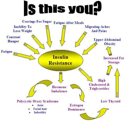 weight management of salem salem or the best glucose monitoring meter salemfreemedclinic